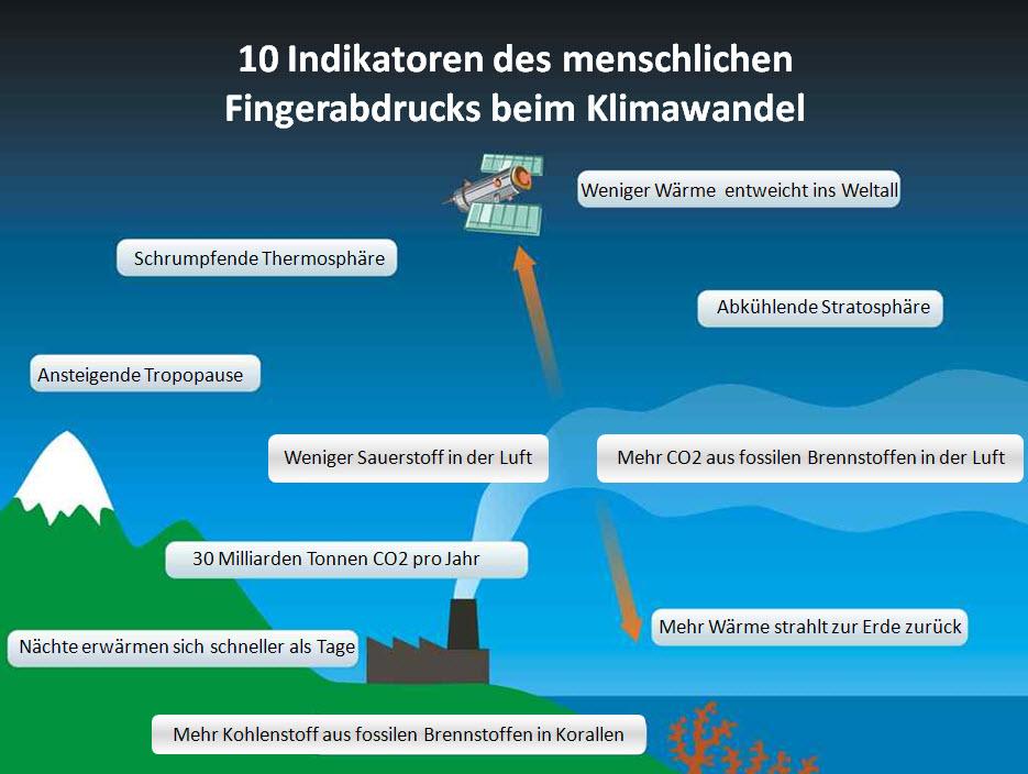 10 Indikatoren für einen menschlichen Fingerabdruck beim Klimawandel